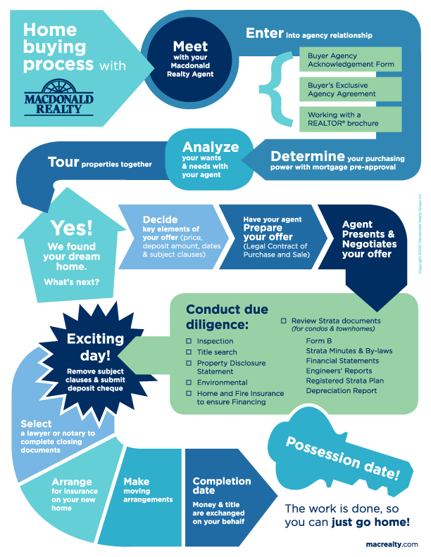 Infographic Home Buying Process