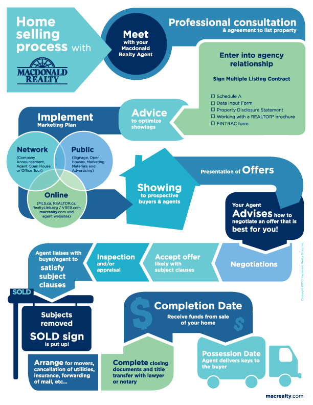 Infographic Home Selling Process